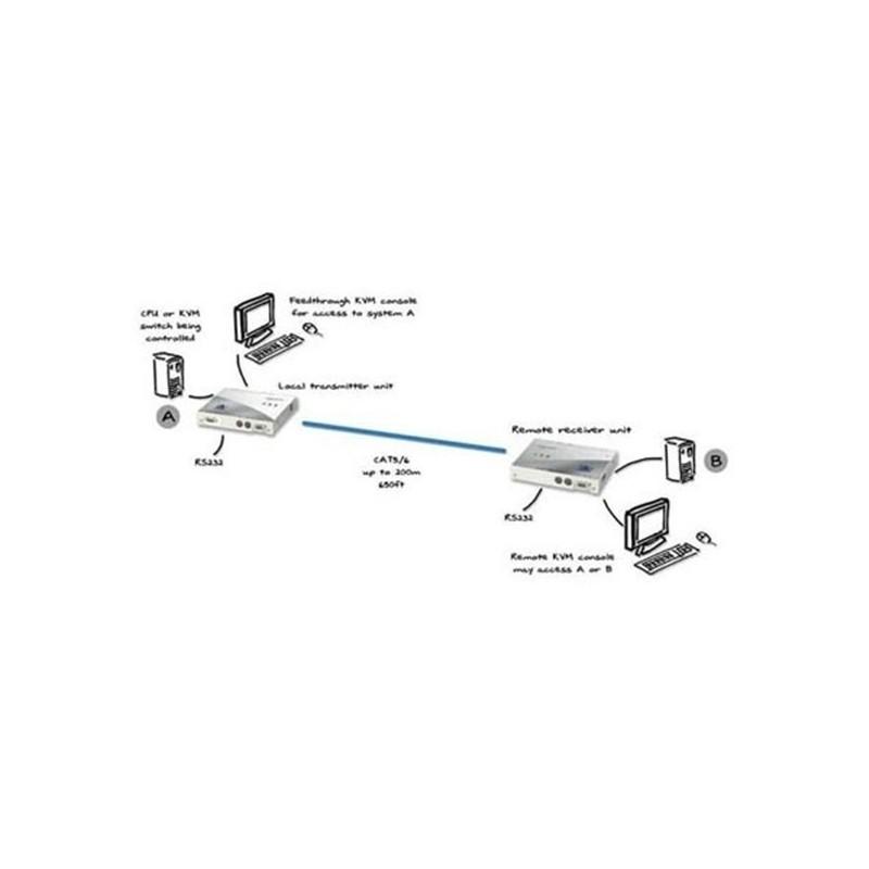 Recepteur KVM PS2 et RS232 a 200 metre sur cable Cat5 avec accï¿