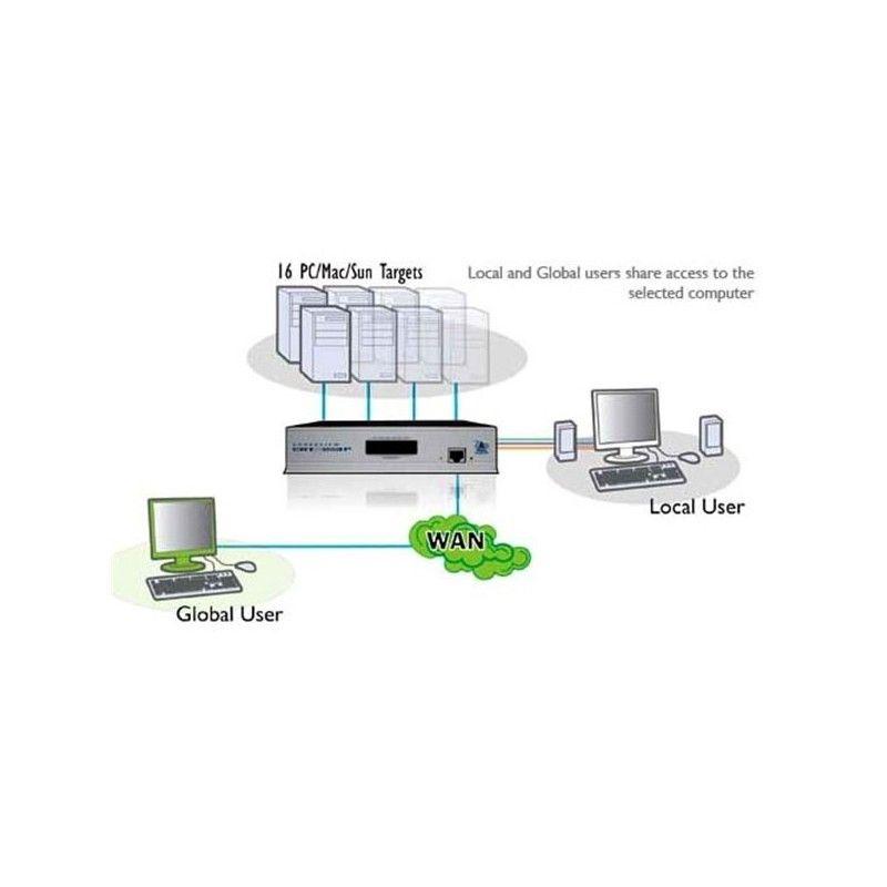 AVX1000IP - Commutateur KVM 16 ports USB video et audio avec accï¿