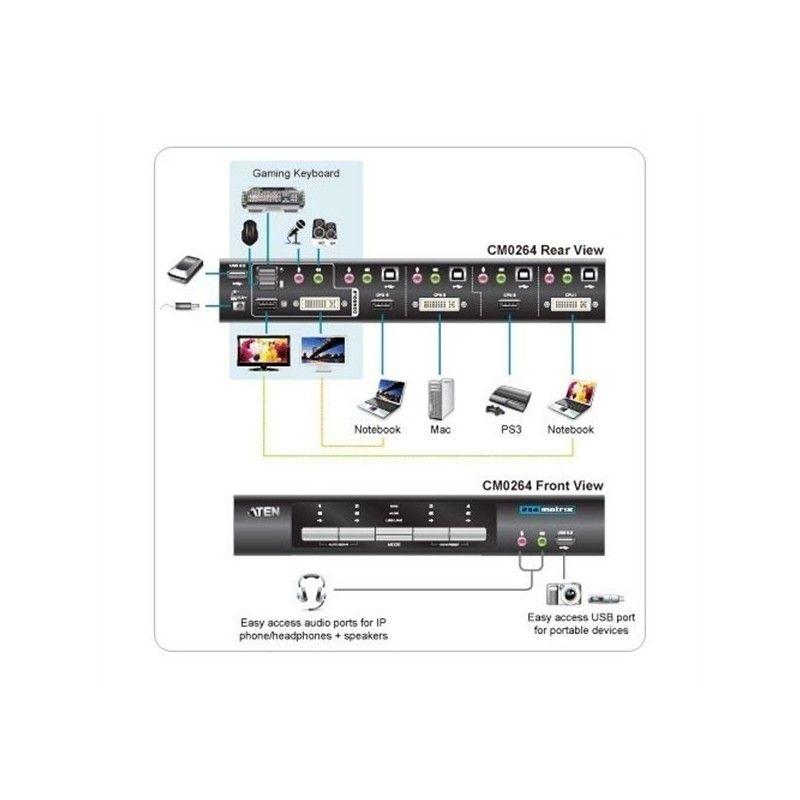 switch kvmp 4uc / dvi-hdmi + usb + audio