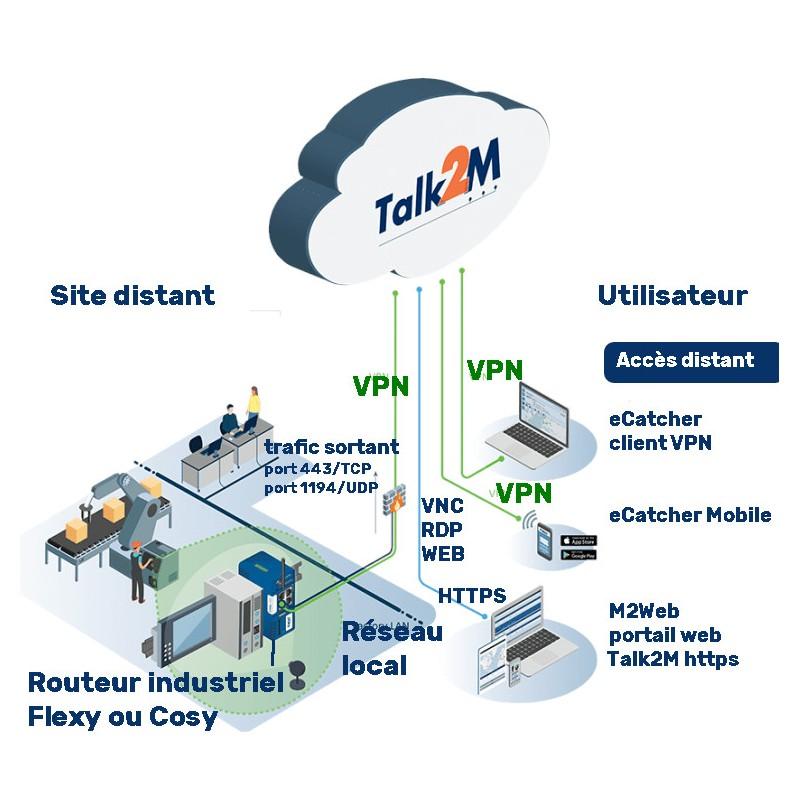 Cloud industriel cybersécurisé Talk2M de Ewon
