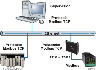 Port COM Virtuel Série sur Ethernet