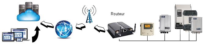accès distant aux machines via un routeur Option Cloudgate