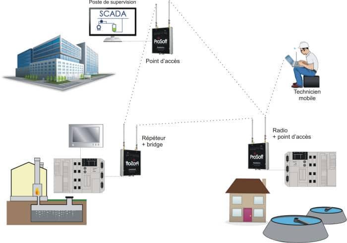 Liaison Radio-Ethernet