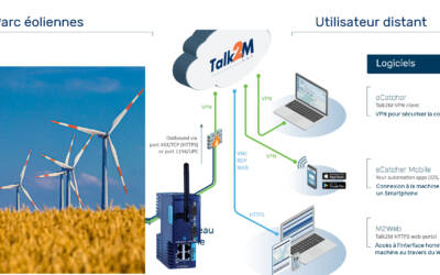 Le routeur Flexy d'Ewon connecte aux éoliennes de Bali un ingénieur des Pays-Bas  !