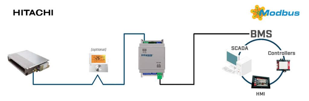 Gestion centralisée de climatiseurs Hitachi avec Intesis