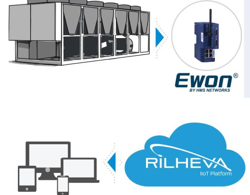 Comment G.I. Industrial Holding a amélioré ses machines avec l'accès à distance grâce à Ewon Flexy et Rilheva