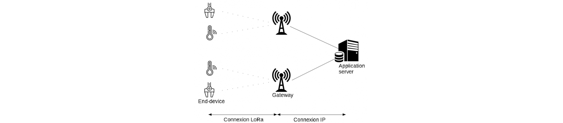 Passerelle LoRaWAN pour créer un réseau privé