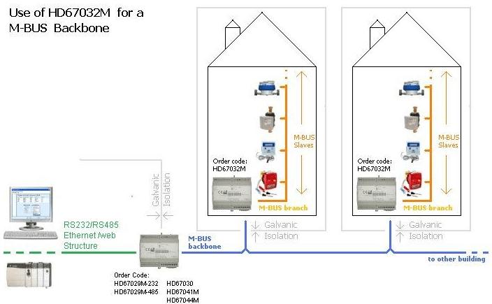 Convertisseur de signaux MBus