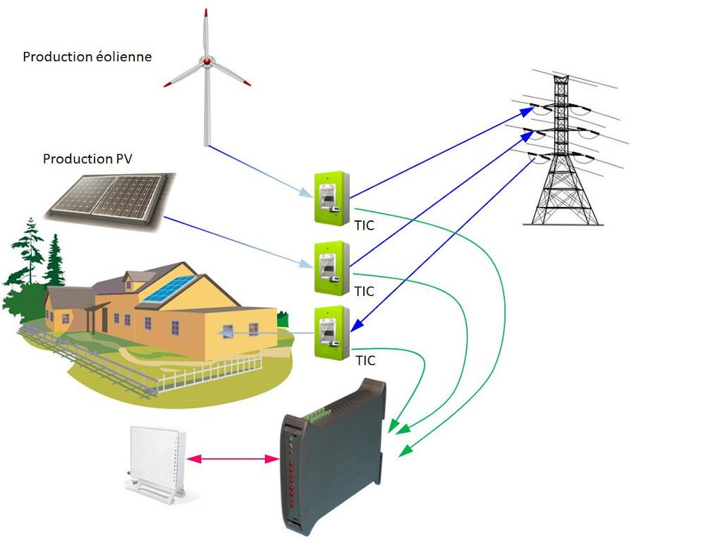 Principe de fonctionnement de la télé infomration client ( TIC°