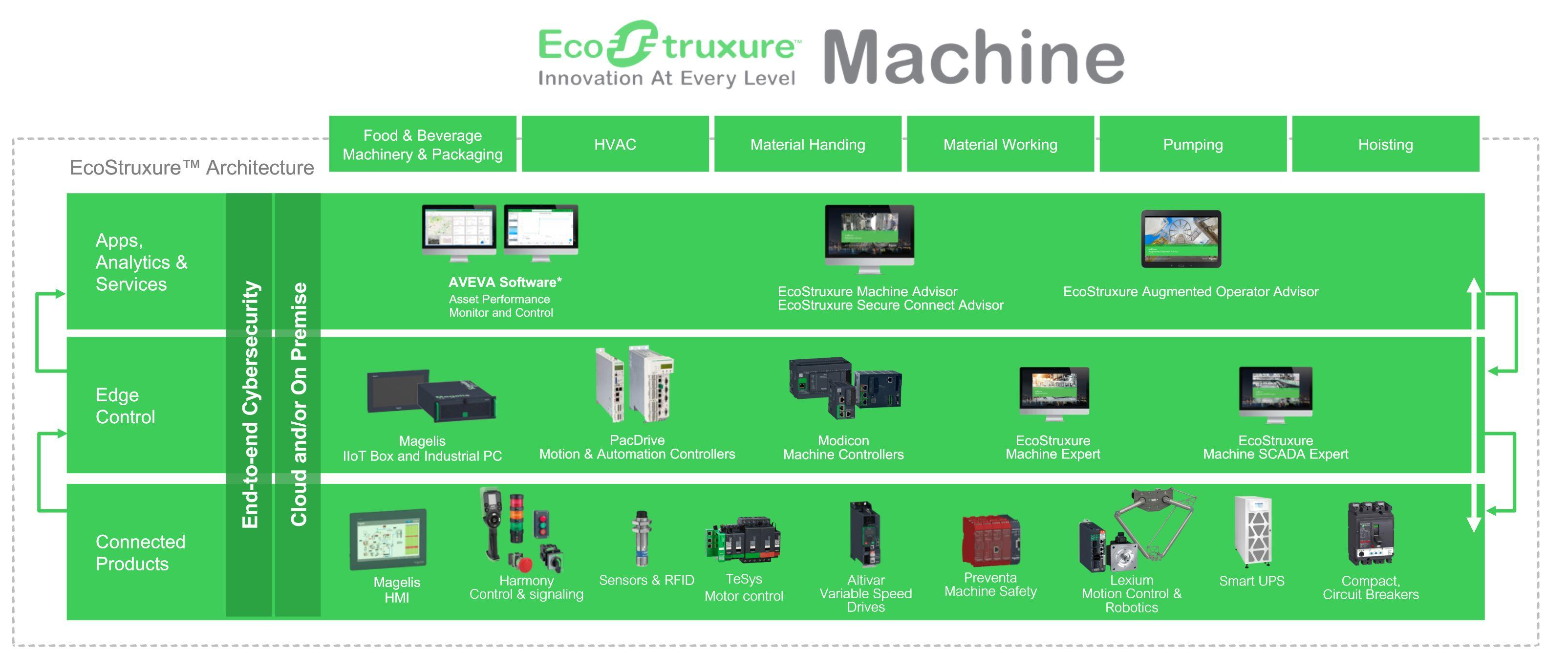Schéma de fonctionnement de Eco Struxure