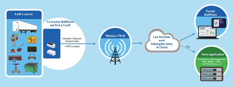 Tracker BeWhere LTE-M