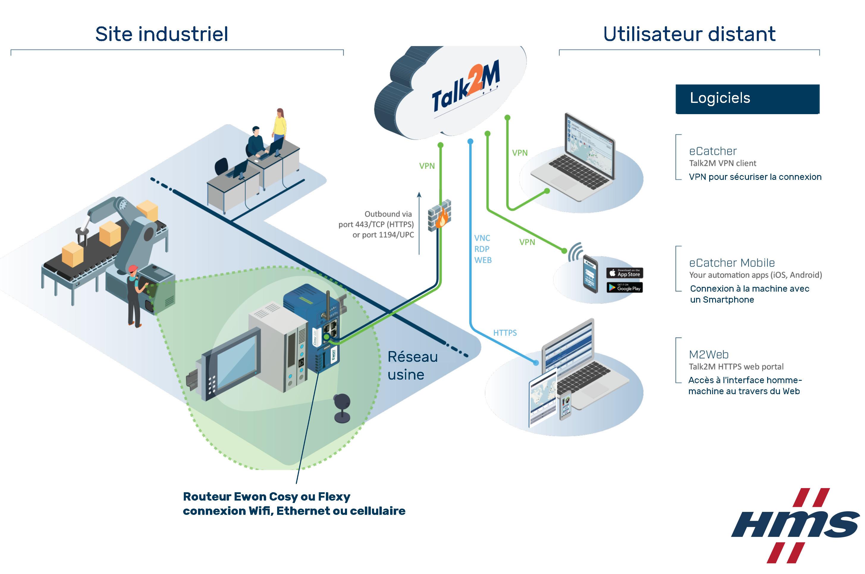 Comment fonctionne les routeurs industriels Ewon