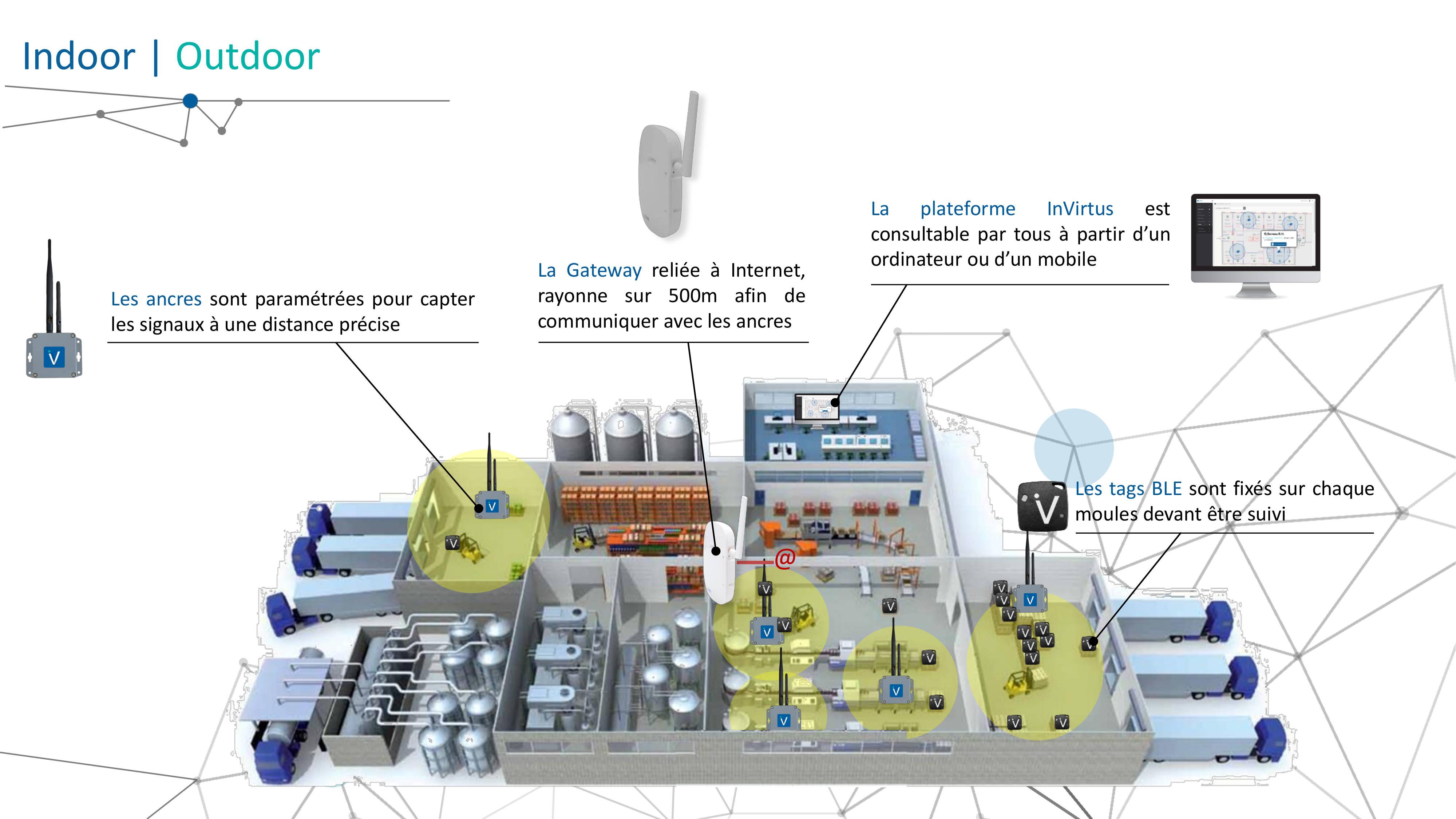 Exemple de système privé LoRaWAN avec capteurs d'asset tracking Invirtus