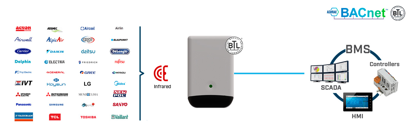Control any air conditioning unit from Modbus or BACnet-based automation systems via IR