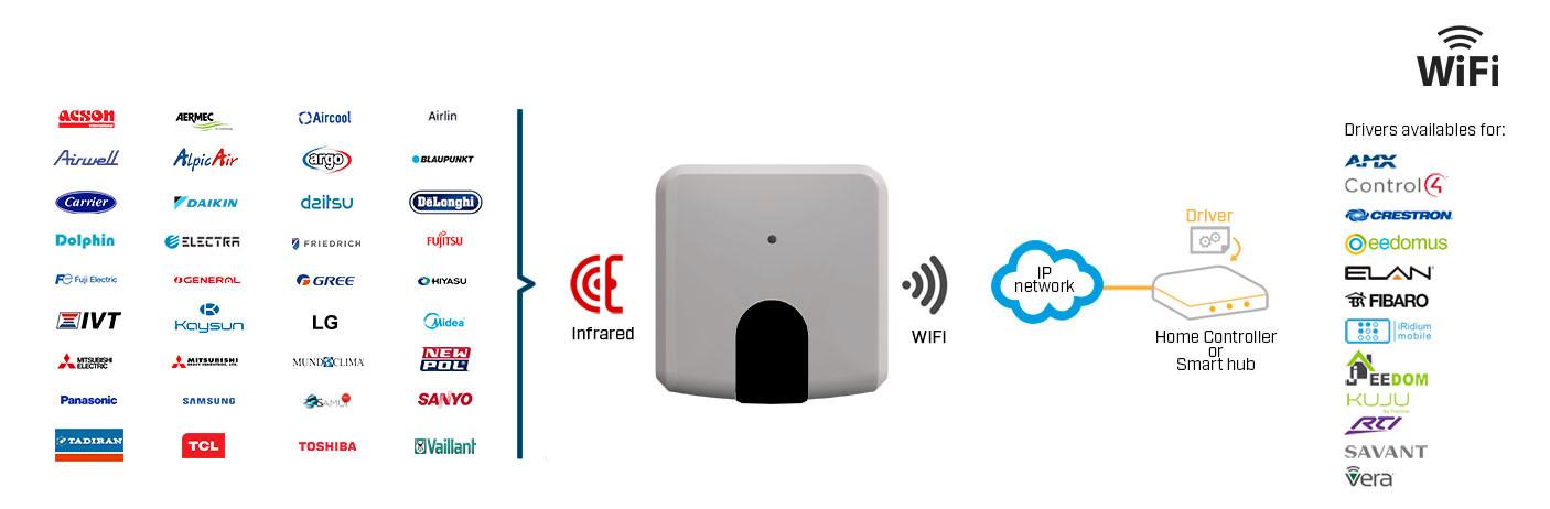 Intégration du climatiseur dans le réseau Wifi Domotique