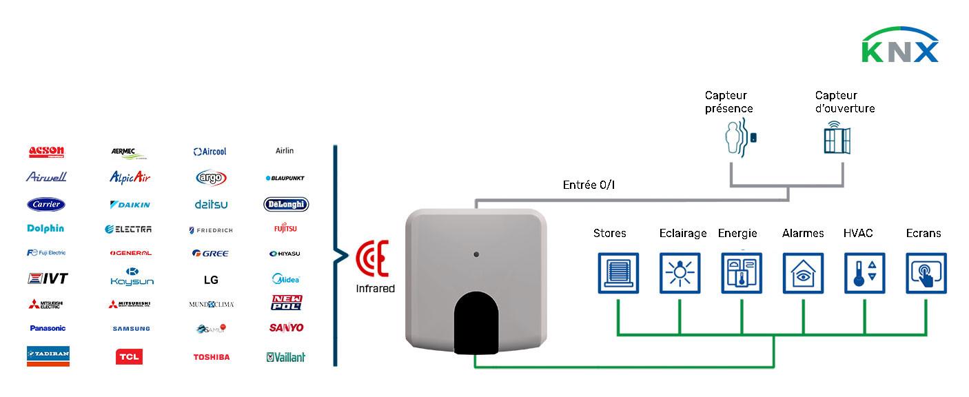 INtégration du climatiseur dans le système KNX