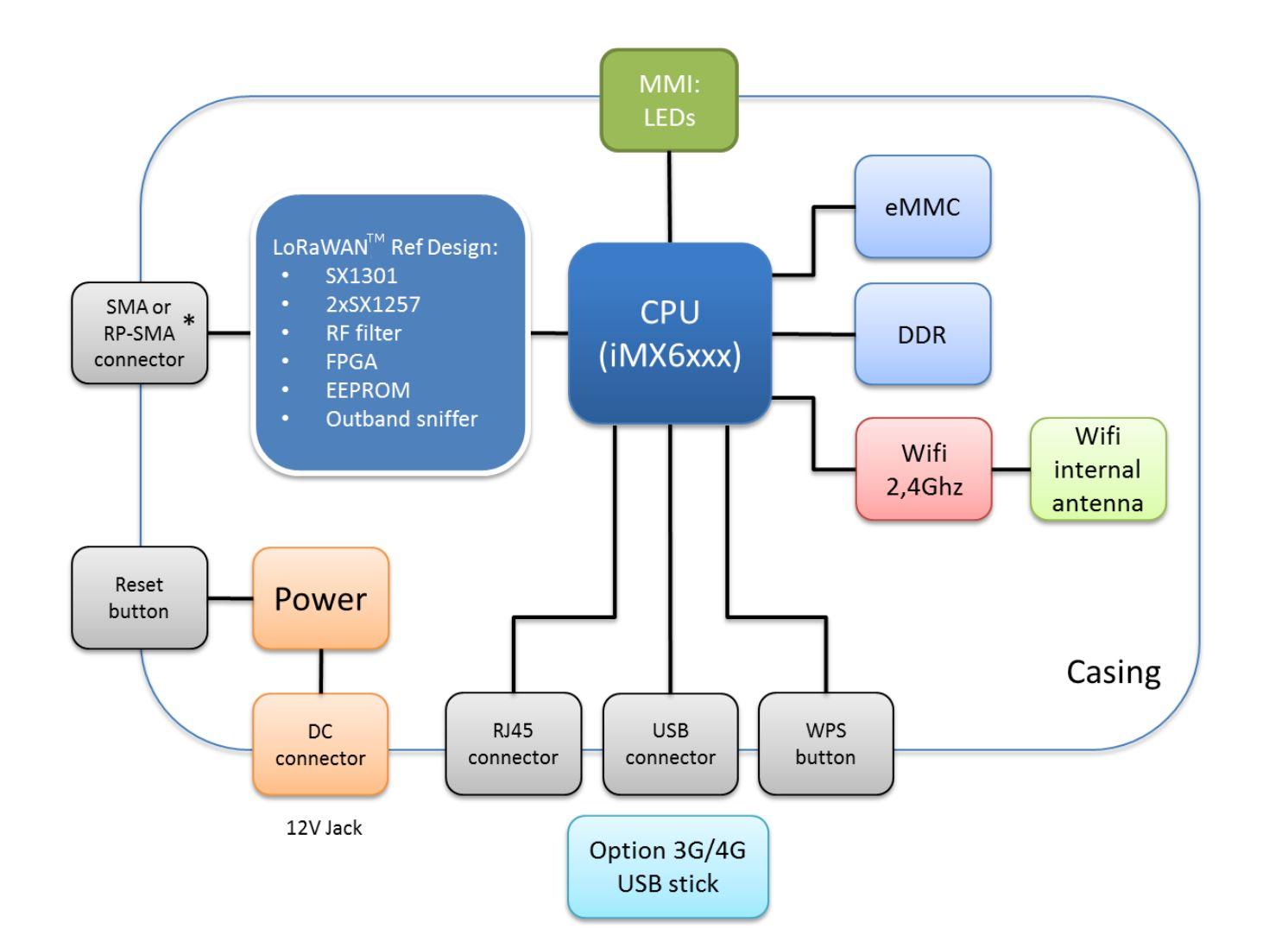 Principe de fonctionnement de la Kerlink - Wirnet iFemtoCell