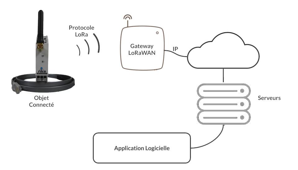 Relevé de compteurs d'électricité avec Lorawan et des capteurs IoT