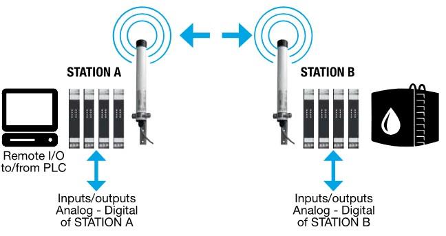 Transmission point à point  avec modem radio seneca Z-AIR-1