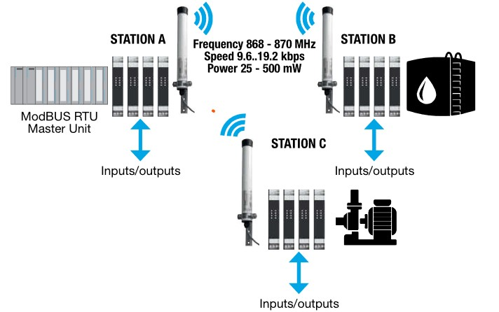 Transmission multipoint